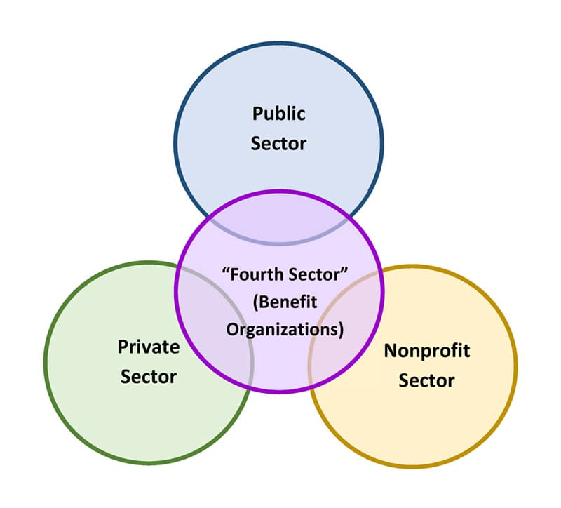 "JJK Places and the ""Fourth Sector"""