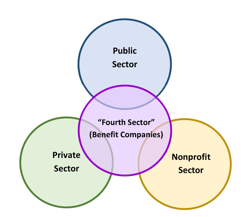 fourth sector graphic